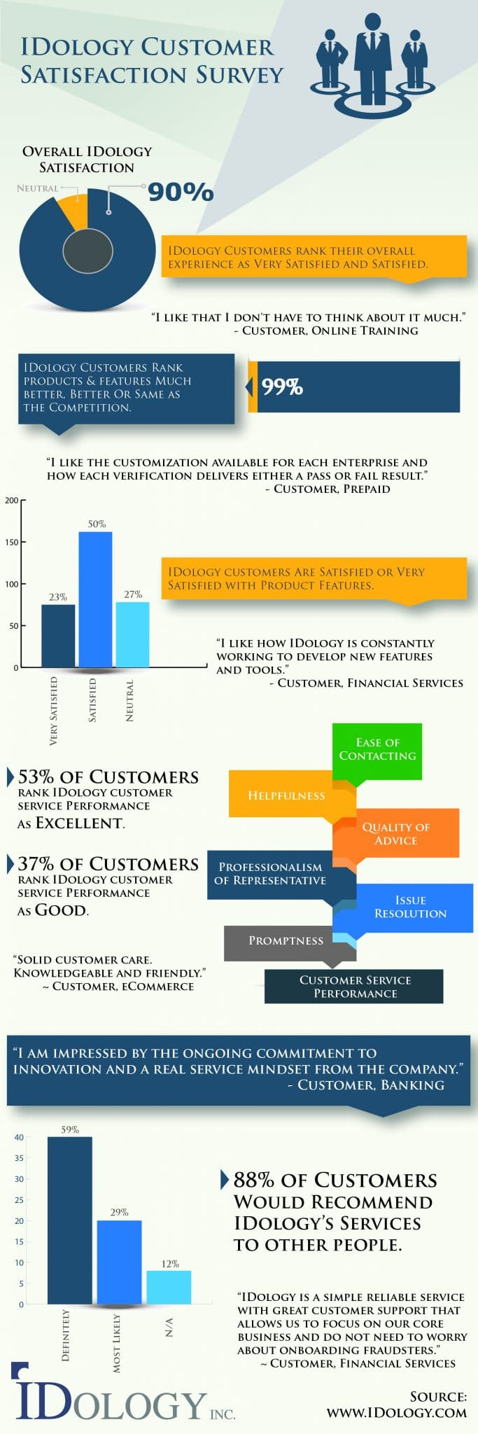 Customer Satisfaction Survey Infographic2-01