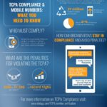 TCPA Compliance and Mobile Numbers: What You Need to Know