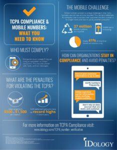 IDology TCPA Compliance