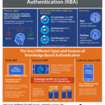 Knowing Knowledge-Based Authentication